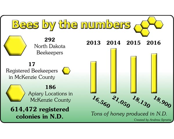 Drought is buzzkill for beekeepers