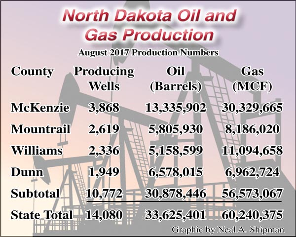 State sets new record for natural gas production